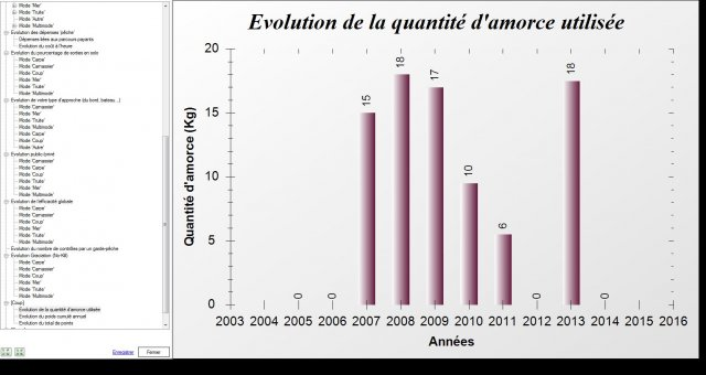 Capture_stat_Evolution de la quantite_damorce utilisee